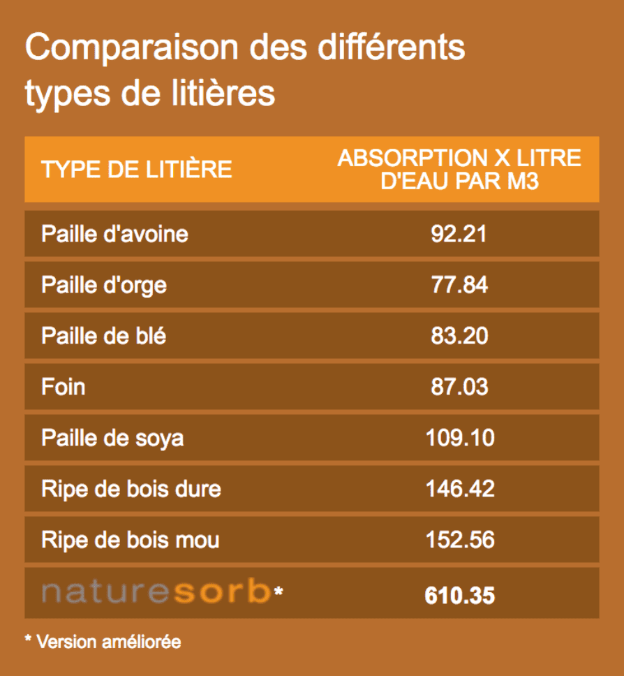 Tableau absorption NatureSorb